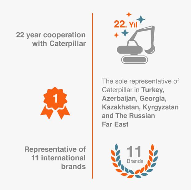 Borusan   Group Companies   Distributorship Group   Borusan